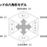 六角形モデル(RIASEC)について